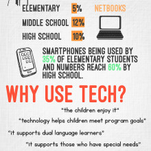 Using tablets in the classroom - infographic