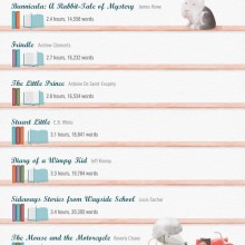 How long does it take kids to readopular #books? #infographic