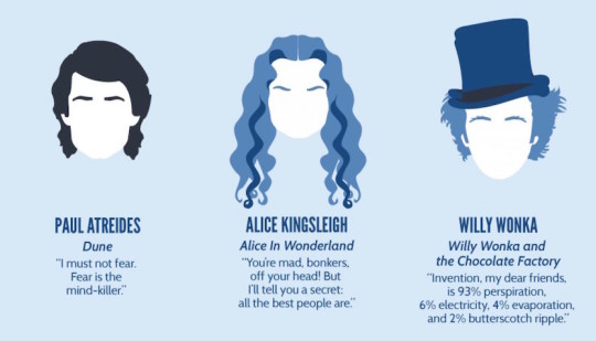Inspiring quotes from books comics and movies