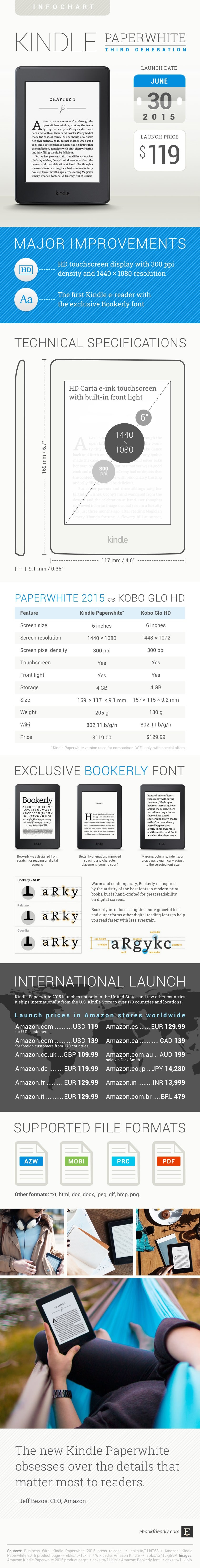 Kindle Paperwhite 2015 - everything you need to know #infographic