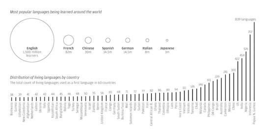 Most popular languages around the world