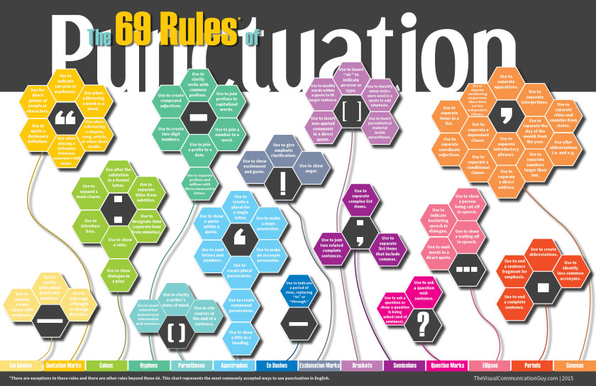 The 69 rules of punctuation #infographic