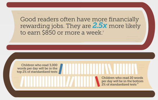 Why reading at young age matters