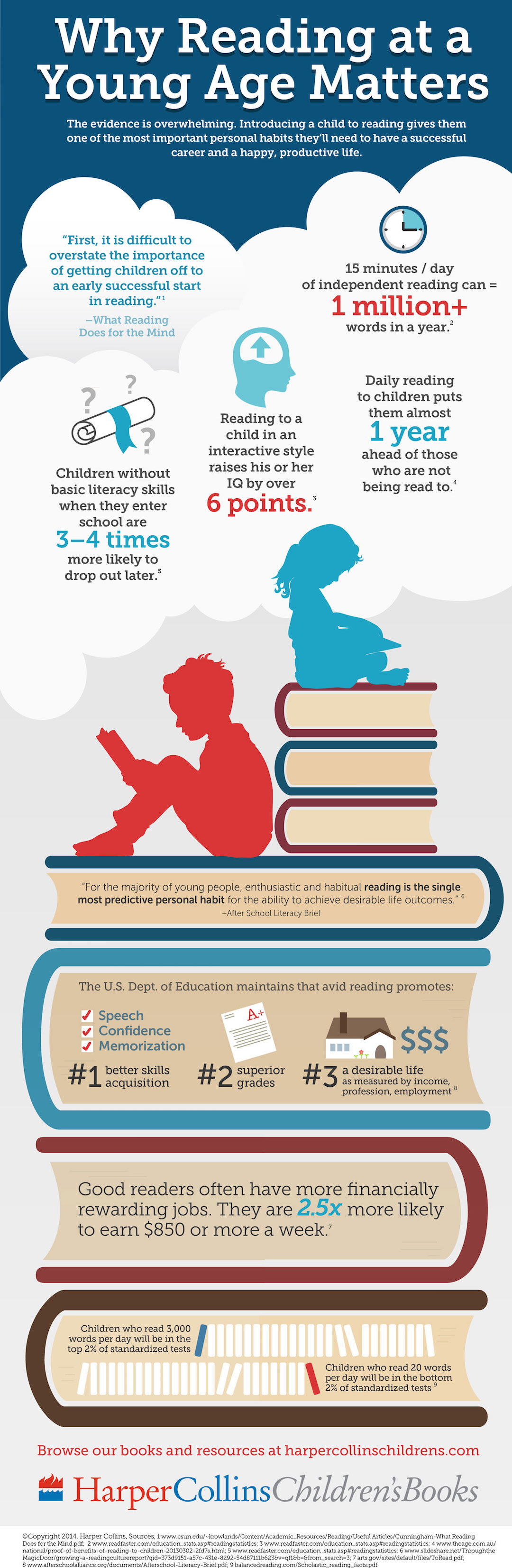 Why reading at young age matters #infographic