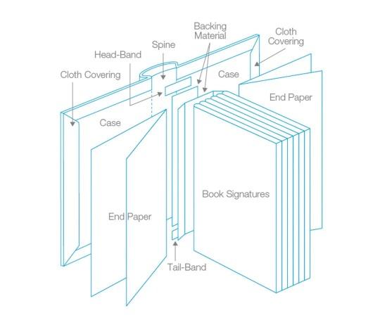Book diagrams - anatomy of a hardcover book