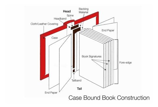 Book diagrams - case bound book construction