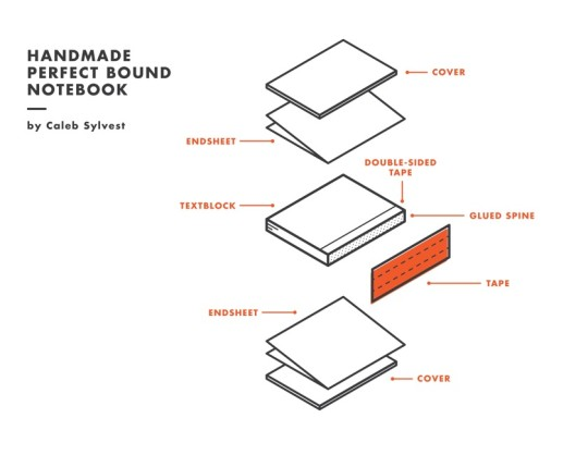 Book diagrams - handmade perfect bound notebook