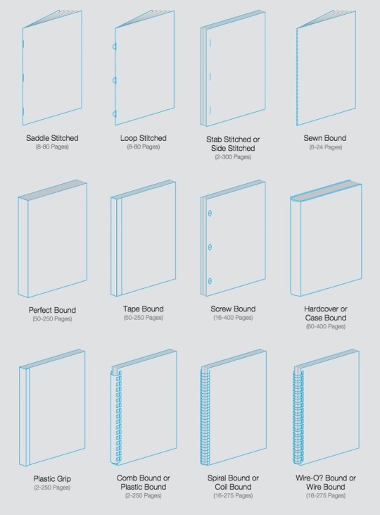 Book diagrams - types of book binding