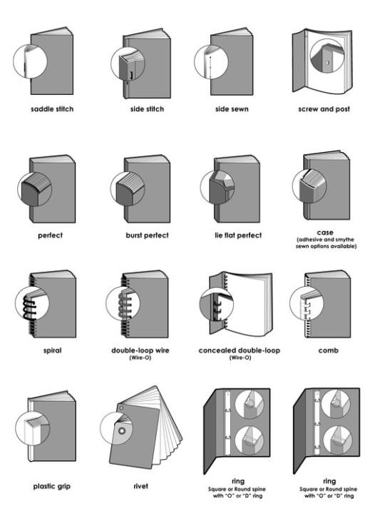 Book diagrams - bookbinding types