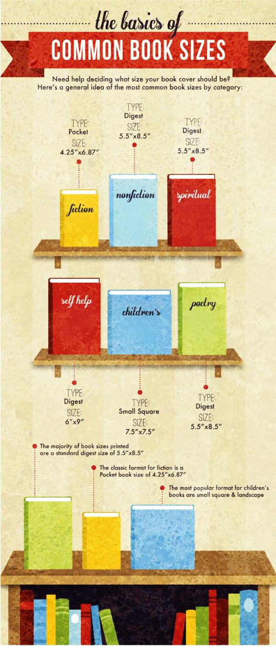 Common book sizes - infographic