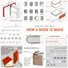 Diagrams that show how a book is made