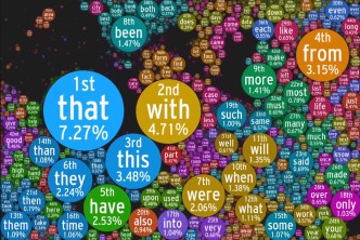 Most frequenlty used English words