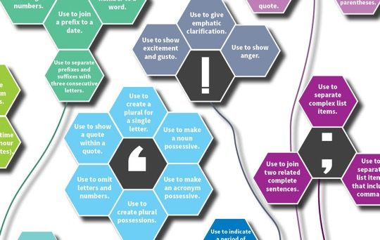 Rules for punctuation infographic close up