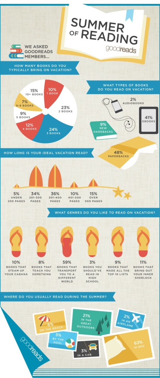 Summer reading habits - infographic