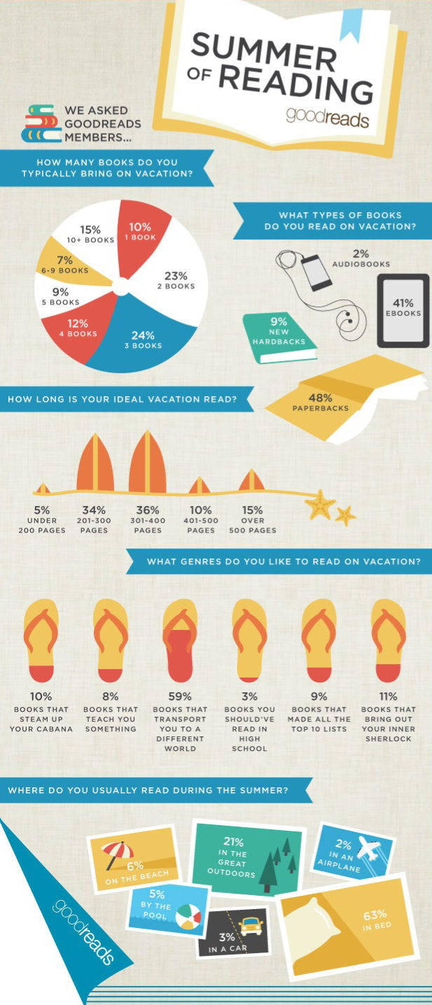 What are our summer reading habits #infographic