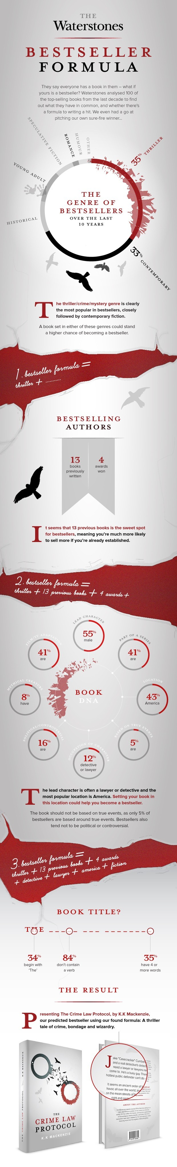 A formula for the bestselling book #infographic