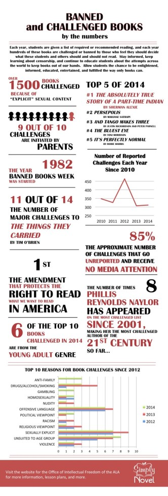 Banned books by the numbers - infographic