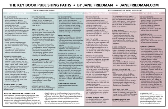 Choose a book publishing path #chart