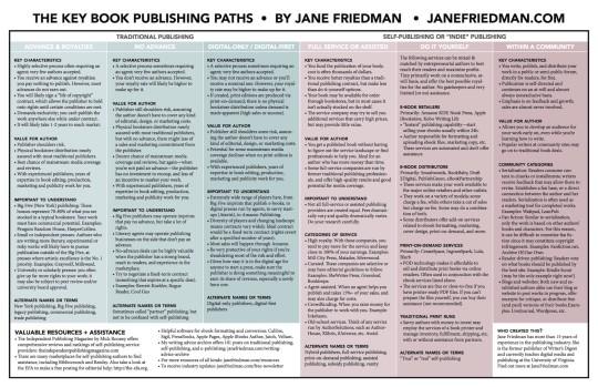 Choose a book publishing path #chart