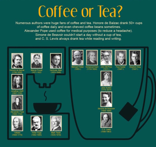 Daily habits of 100 famous witers - coffee or tea