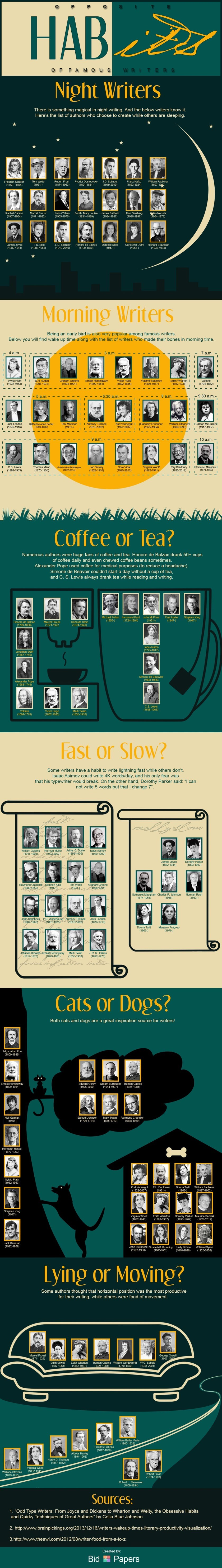 Daily habits of 100 famous witers - infographic
