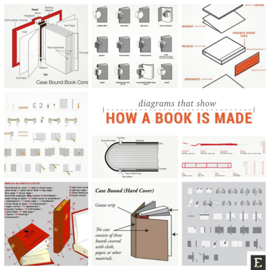 Detailed diagrams that show how a book is made