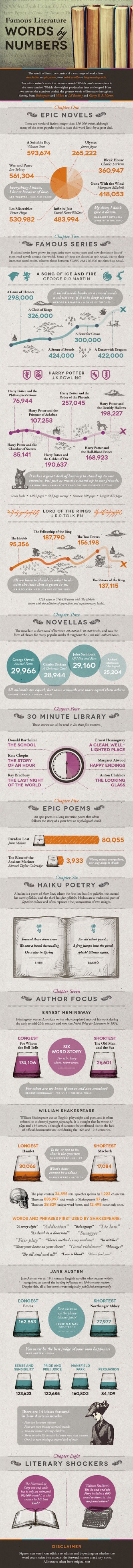 Famous books by the numbers - full size infographic