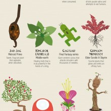 Famous plants from fiction #infographic