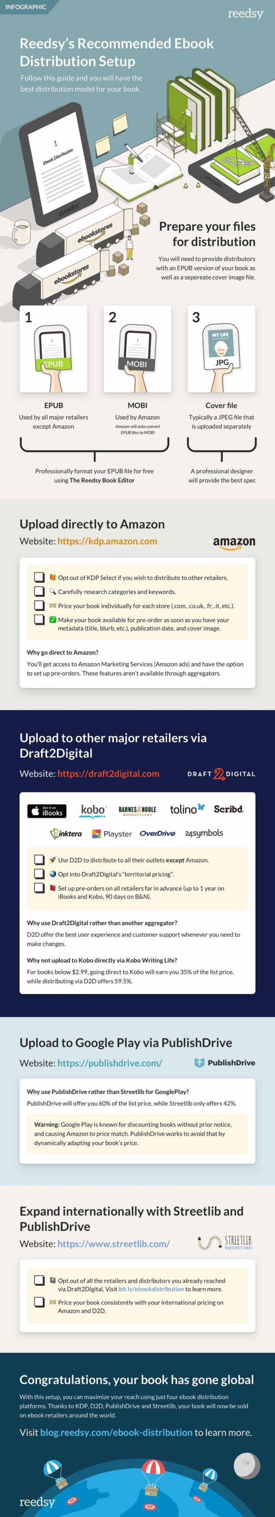 How to conveniently pubish your ebook to major ebook retailers #infographic