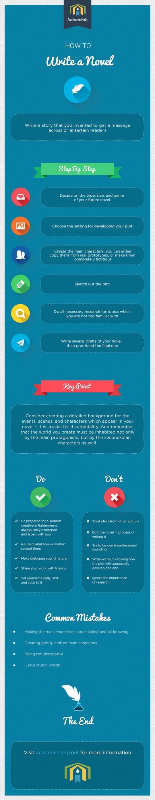How to write a novel #infographic