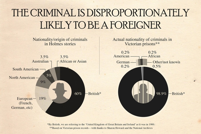 Sherlock Holmes chart 11 - The Criminal Is Disproportionately Likely to be a Foreigner