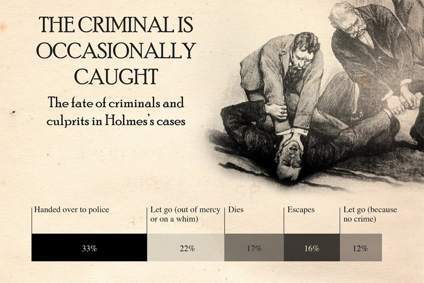 Sherlock Holmes chart 13 - The Criminal is Occasionally Caught
