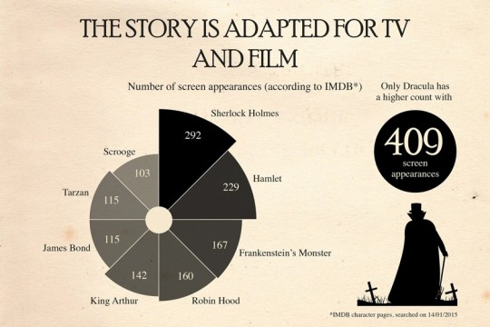Sherlock Holmes chart 15 - The Story is Adapted for TV and Film