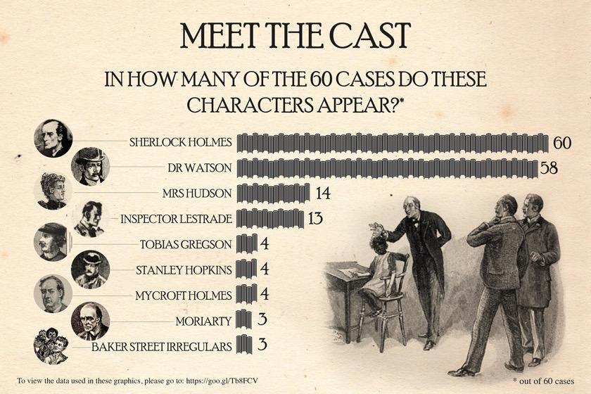 Sherlock Holmes chart 2 - Meet the Cast