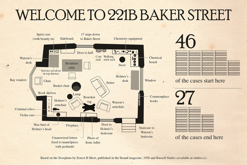 Sherlock Holmes chart 3 - Welcome to 221B Baker Street