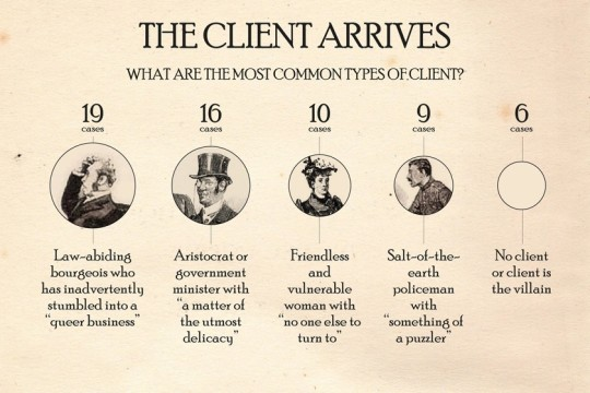 Sherlock Holmes chart 4 - The Client Arrives