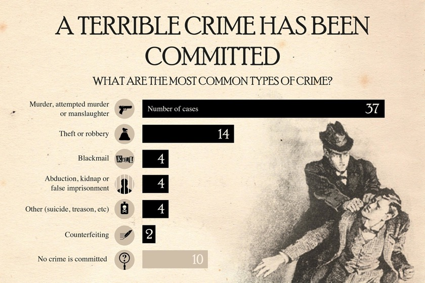 Sherlock Holmes chart 5 - A Terrible Crime Has Been Committed