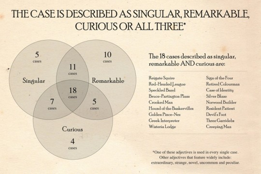 Sherlock Holmes chart 8 - The Cases Described