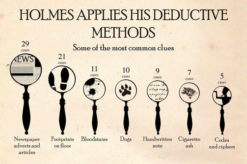 Sherlock Holmes chart 9 - Holmes Applies His Deductive Methods