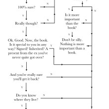 Should you lend someone a book #flowchart