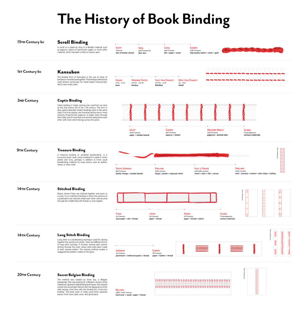 The history of bookbinding #infographic
