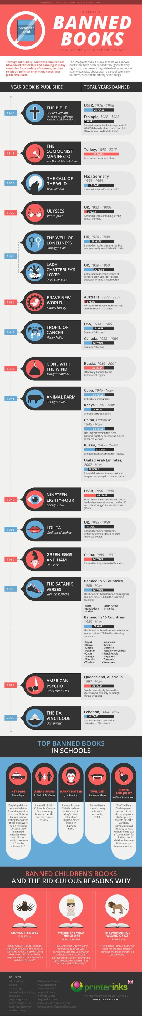 Top banned books throughout history #infographic