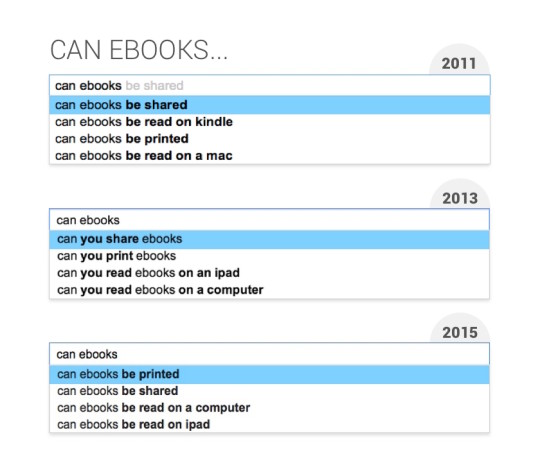 "What we think about ebooks - 2011 vs 2015: ""Can ebooks..."""