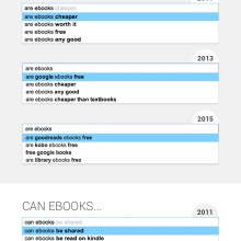 What we think about ebooks - 2011 vs 2015 #infographic