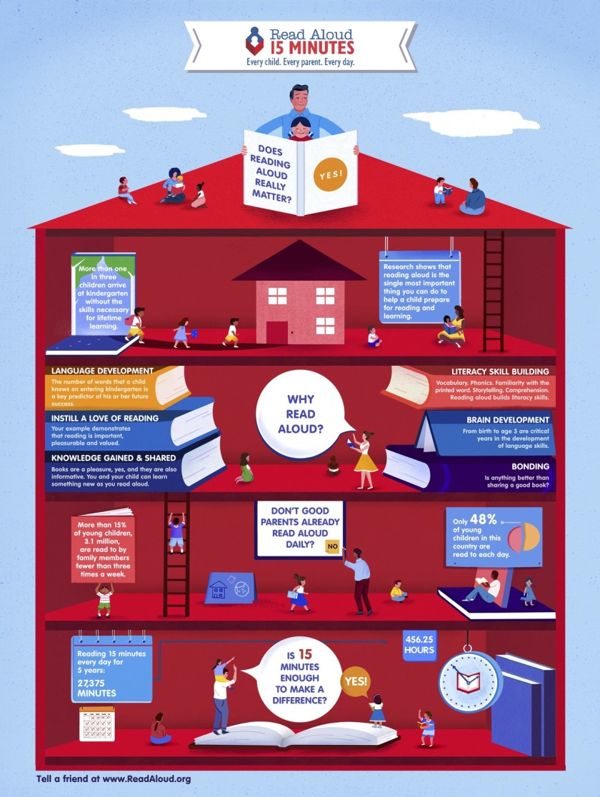 Why read aloud to a child matters #infographic