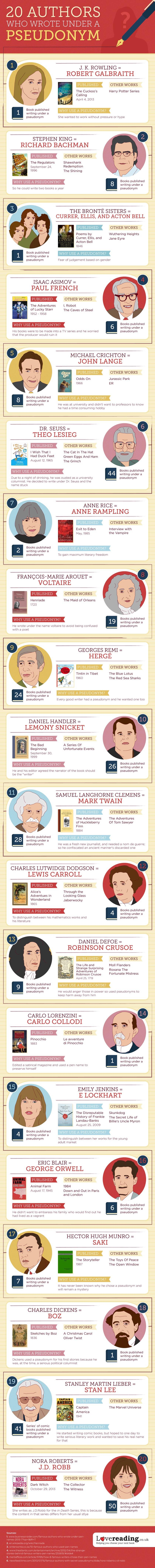 20 authors who wrote under a pseudonym #infographic