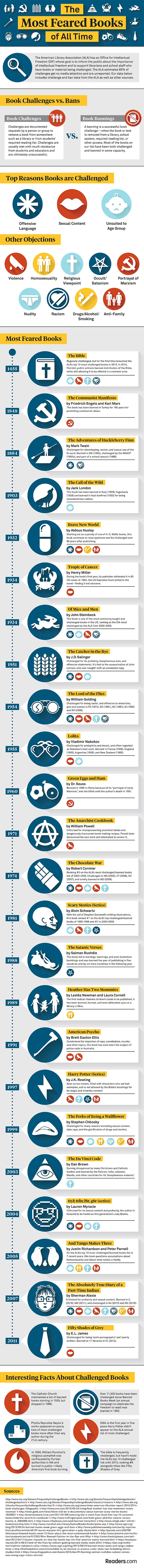 24 most feared books of all time #infographic