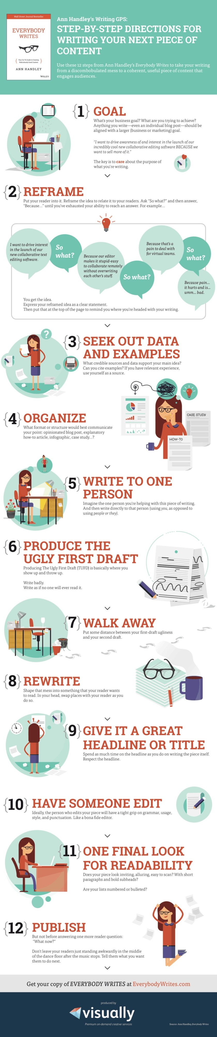 Ann Handley's step-by-step directions to better writing #infographic