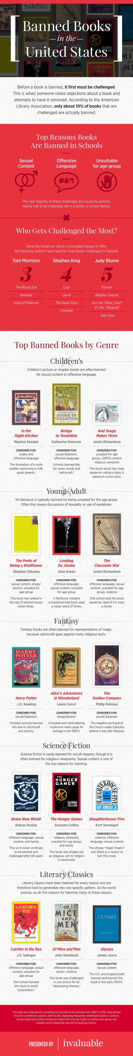 Banned and challenged books in the United States #infographic