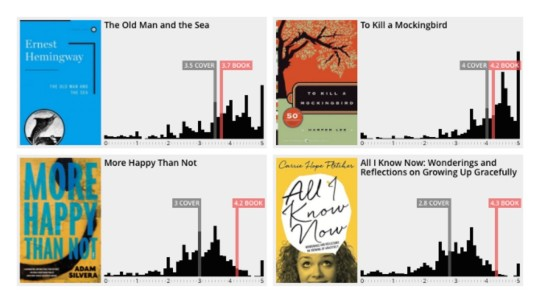 Books ratings